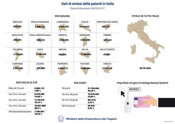INFOGRAFICA Dati sintesi patenti Italia