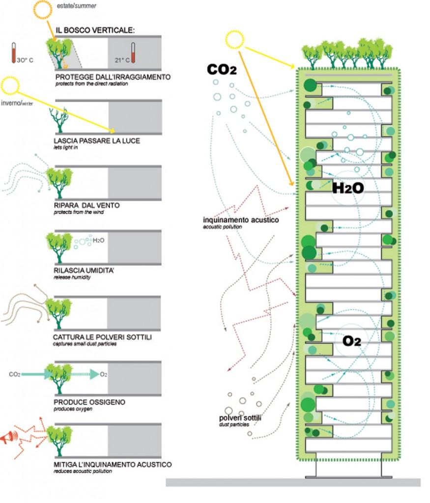 Stefano_Boeri_Architetti_-_Bosco_Verticale_-_Drawings_05