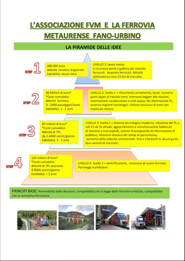 Piramide idee ferrovia Fano-Urbino