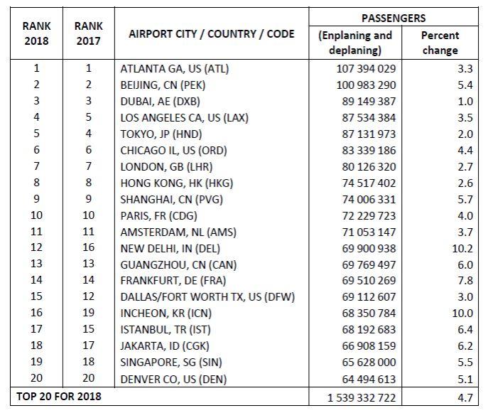 aeroporti traffico mondo
