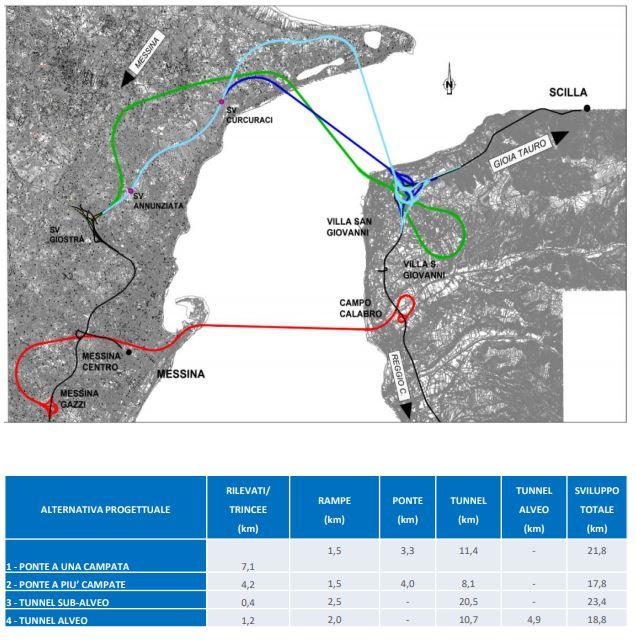 Figura 2: Schemi di possibili alternative tecnologiche e di tracciato per il sistema stradale di attraversamento stabile dello stretto di Messina